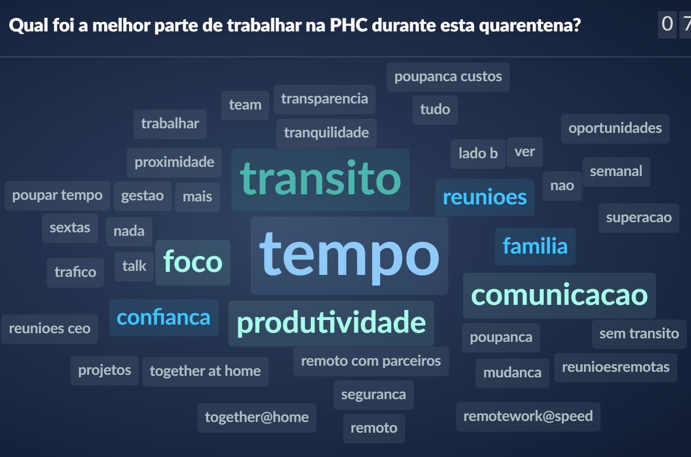 Núvem de palavras wordcloud que reflete os melhores momentos dos colaboradores da PHC durante a quarentena